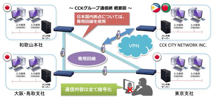 CCNI Technology